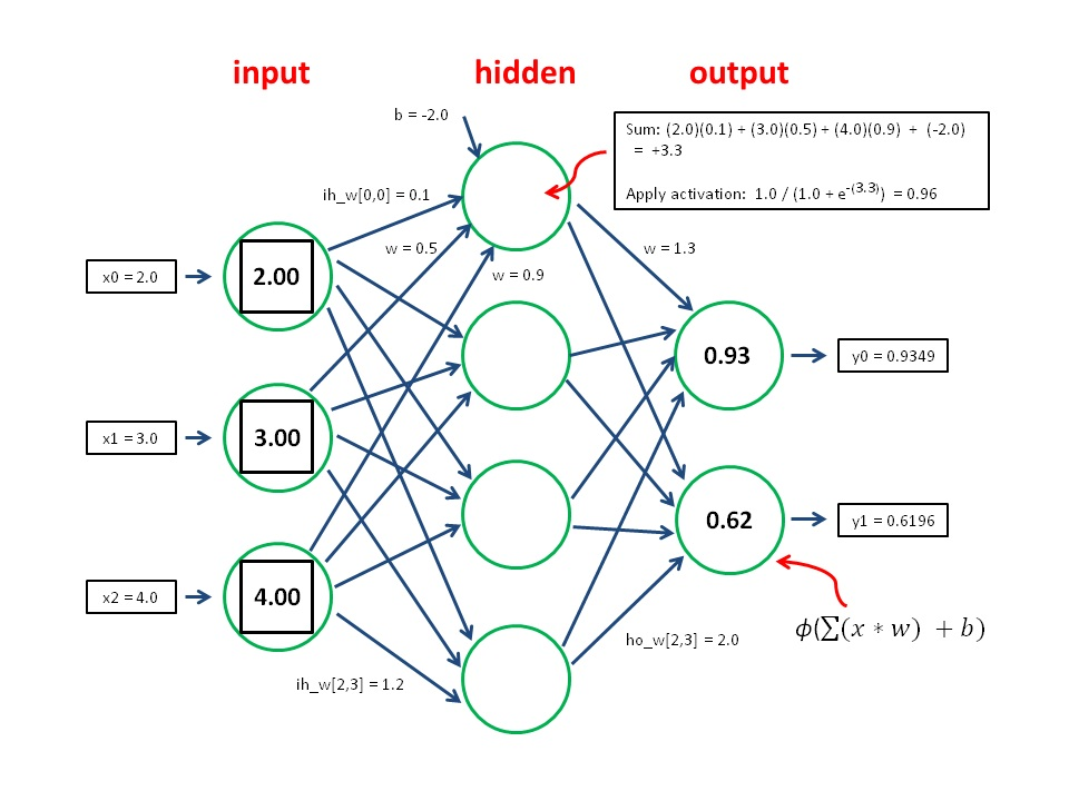 Example inputs for a forex neural network