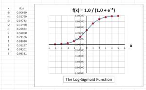 LogSigmoigGraph