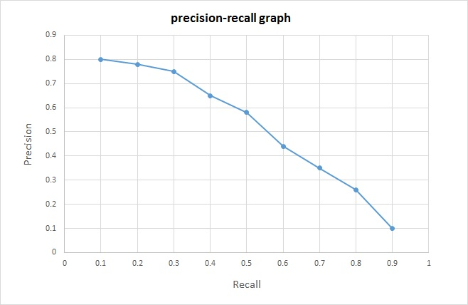 precision and recall This is the fundamental trade-off between precision and recall in our model with high precision (most or all of the fish we caught were red) had low recall (we missed a lot of red fish) in our model with high recall (we caught most of the red fish), we had low precision (we also caught a lot of blue fish.