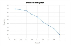 PrecisionRecallGraph