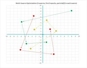 MultiSwarmGraph