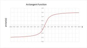 ArctanGraph