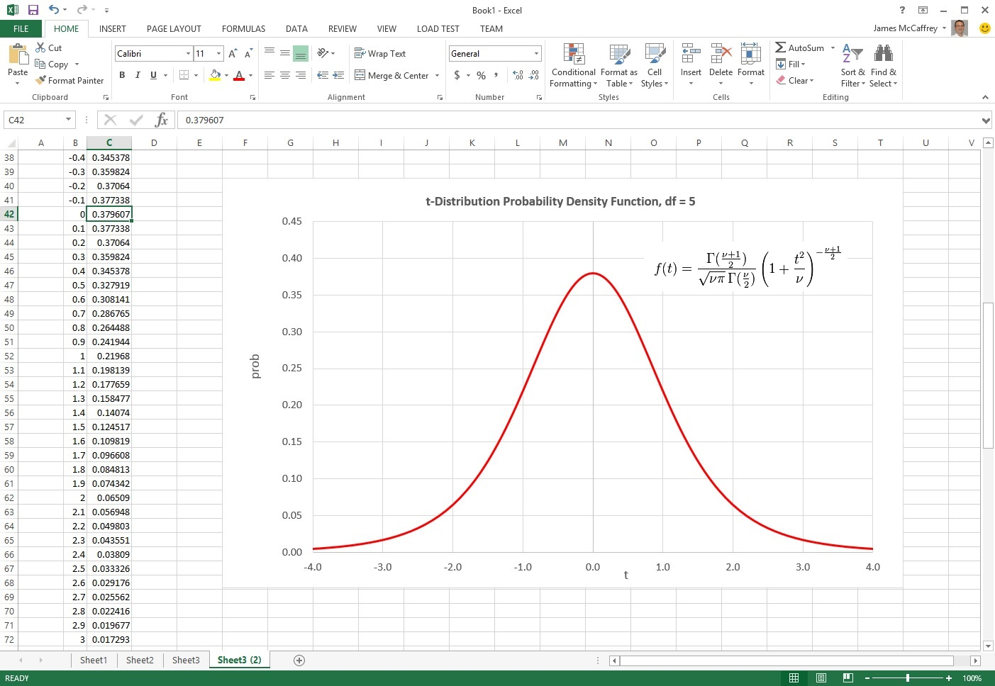 Graphing the t-Distribution Probability Density Function using ...