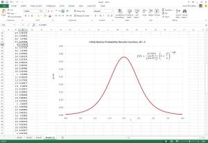 StudentTProbDensityFunctionGraph