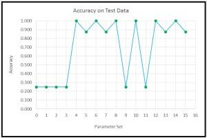 AccuracyGraph
