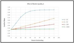 PredictionMarketLiquidityGraph