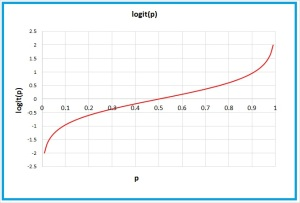 Logit_of_p_Graph