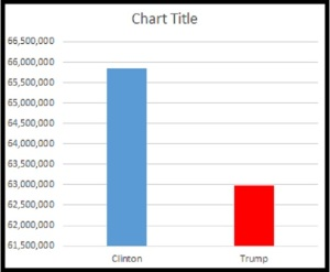 2016electionpopularbar1