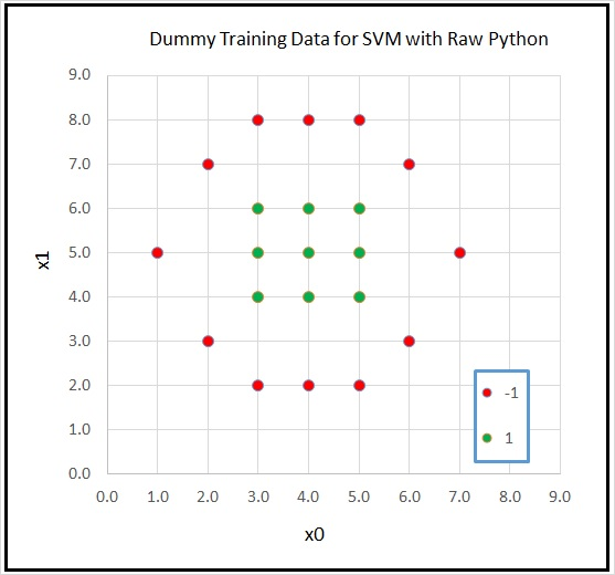 Support Vector Machine Classification using Raw Python