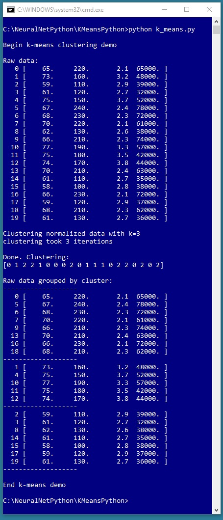 Implementing K Means Clustering Using Python James D