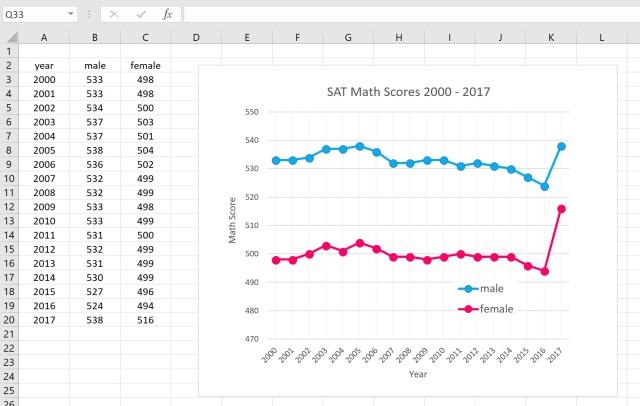 SAT Math Scores and Gender   James D  McCaffrey