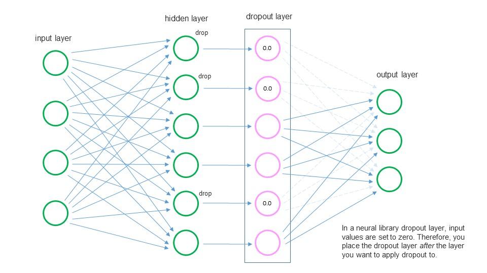 Neural Network Library Dropout Layers | James D  McCaffrey