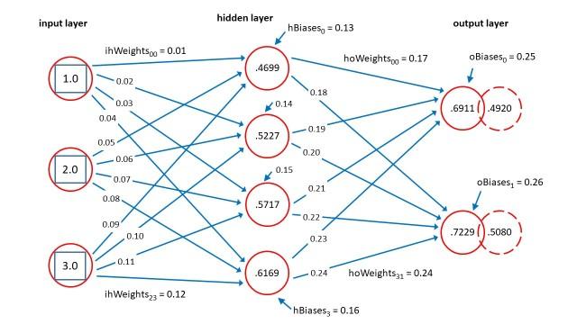 Neural Network Input-Output Using PyTorch - Geek Me