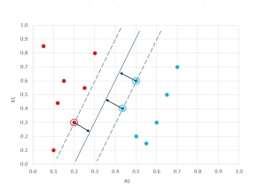 Support Vector Machines Using Accord NET | James D  McCaffrey